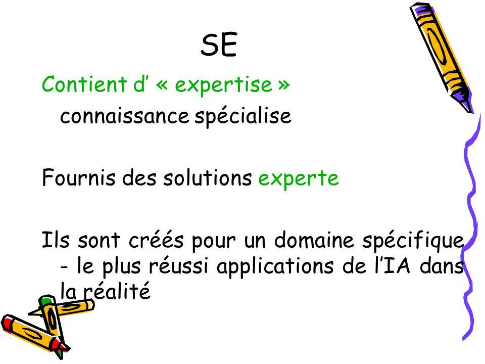 SE Contient d « expertise » connaissance spécialise Fournis des solutions experte Ils sont créés pour un domaine spécifique - le plus réussi applications de lIA dans la réalité