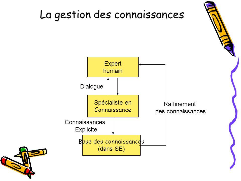 La gestion des connaissances Expert humain Spécialiste en Connaissance Base des connaissances (dans SE) Connaissances Explicite Dialogue Raffinement des connaissances