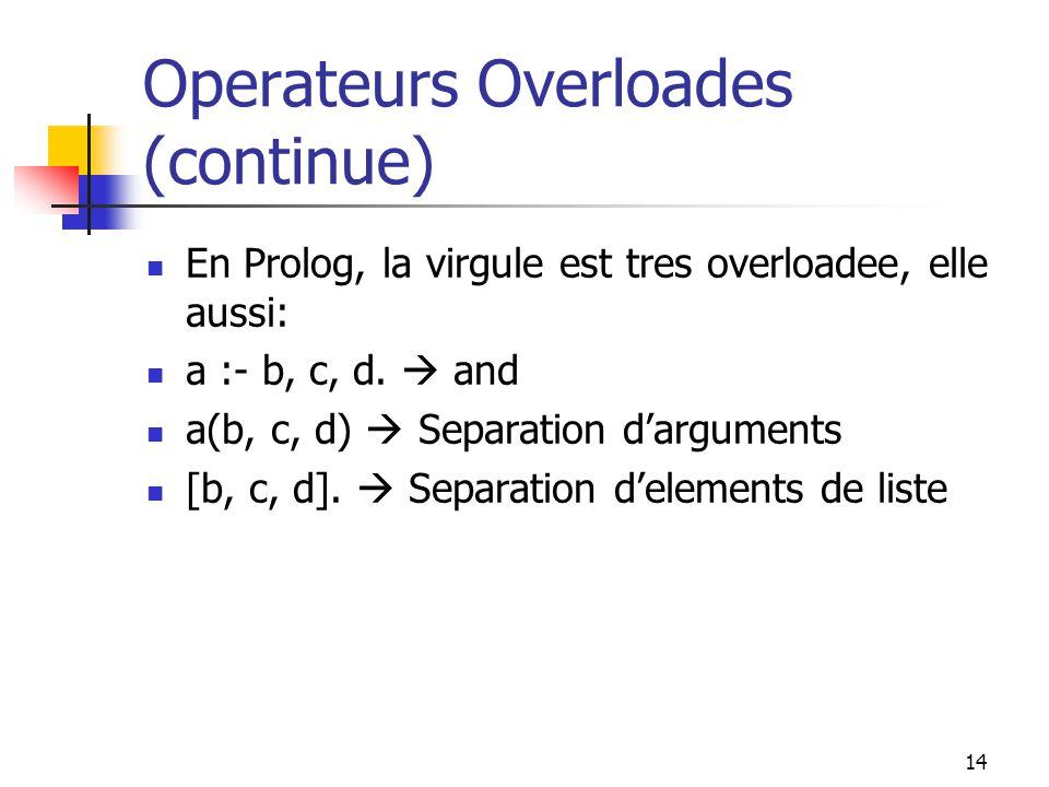14 Operateurs Overloades (continue) En Prolog, la virgule est tres overloadee, elle aussi: a :- b, c, d. and a(b, c, d) Separation darguments [b, c, d
