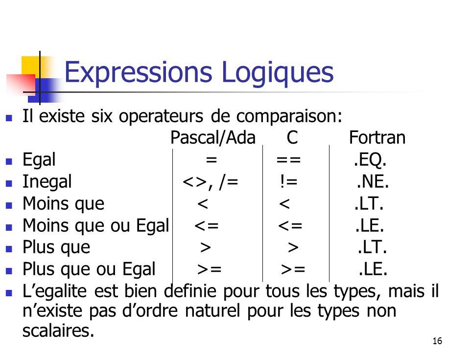 16 Expressions Logiques Il existe six operateurs de comparaison: Pascal/Ada C Fortran Egal = ==.EQ. Inegal <>, /= !=.NE. Moins que < <.LT. Moins que o