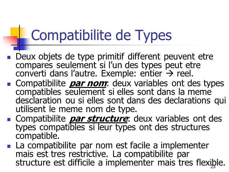 23 Compatibilite de Types Deux objets de type primitif different peuvent etre compares seulement si lun des types peut etre converti dans lautre.