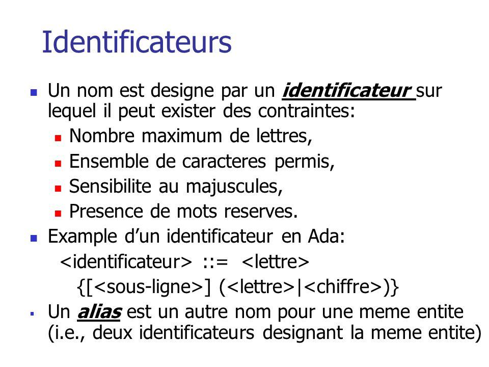 Identificateurs Un nom est designe par un identificateur sur lequel il peut exister des contraintes: Nombre maximum de lettres, Ensemble de caracteres permis, Sensibilite au majuscules, Presence de mots reserves.