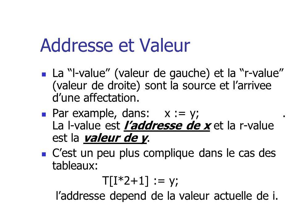 18 Example de portee dynamique Program P; var X: integer; procedure A; begin X:= X+1; print(X); end; procedure B; var X:integer; begin X:= 17; A; end; begin X:=23; B; end; Quel resultat nous Donne: La portee statique La portee dynamique