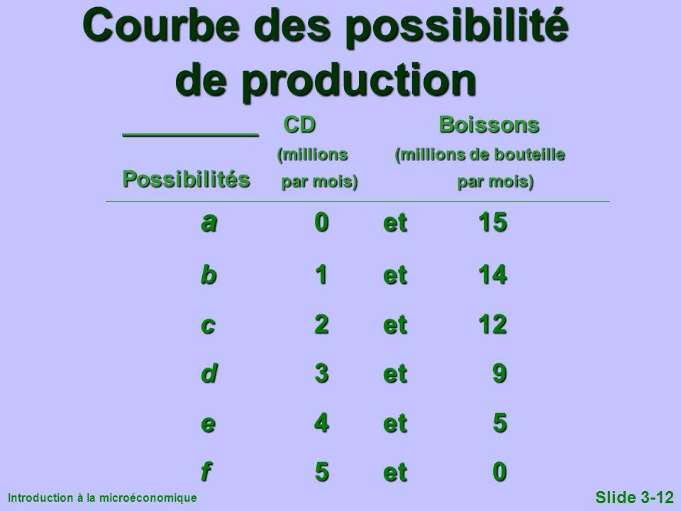 Introduction à la microéconomique Slide 3-12 CD Boissons CD Boissons (millions (millions de bouteille (millions (millions de bouteille Possibilités pa