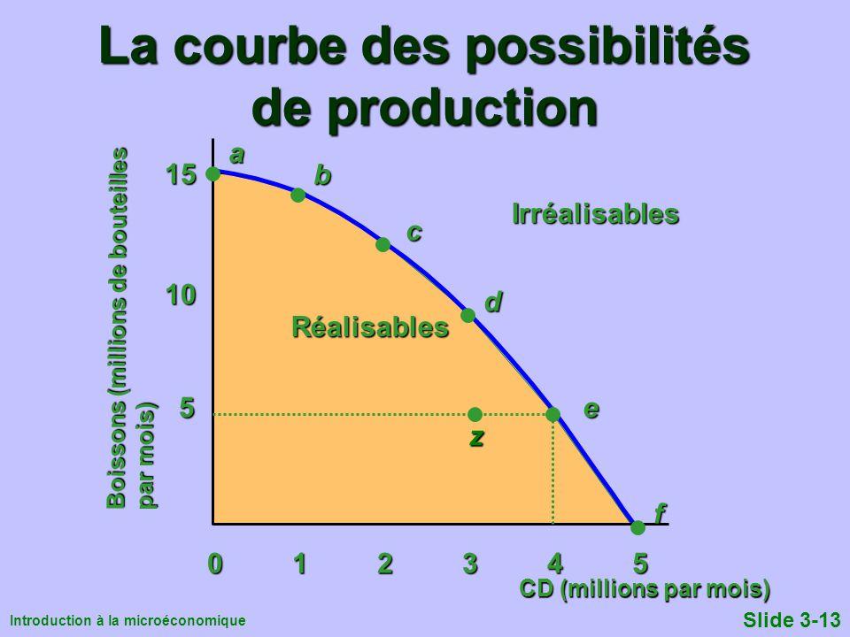 Introduction à la microéconomique Slide 3-13 Réalisables La courbe des possibilités de production Boissons (millions de bouteilles par mois) Irréalisa
