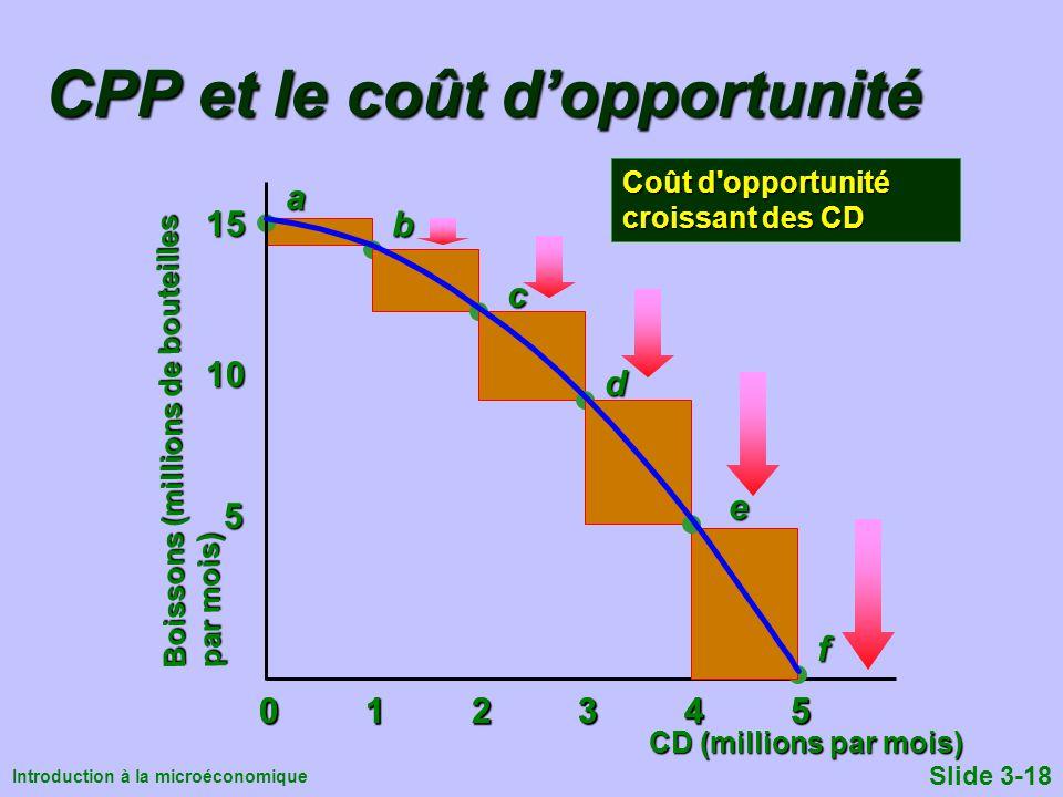 Introduction à la microéconomique Slide 3-18ab CPP et le coût dopportunité CD (millions par mois) 012345012345012345012345 10 15 c d f e 0123450123450