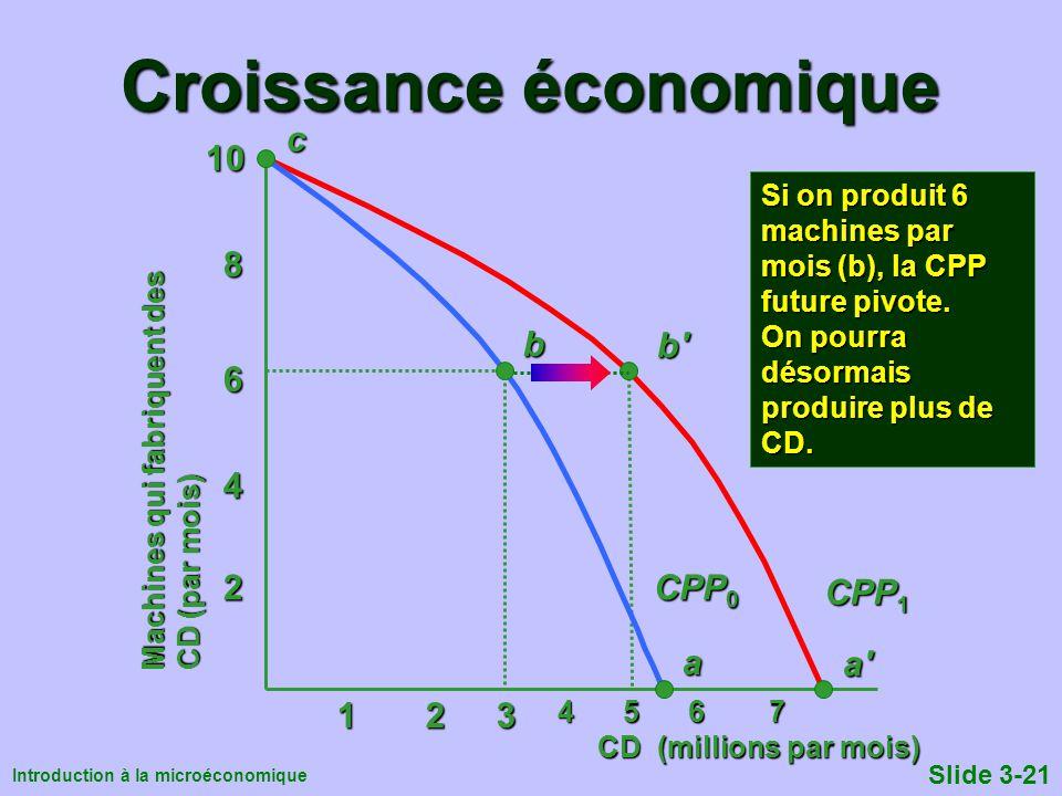 Introduction à la microéconomique Slide 3-21 CPP 1 Croissance économique Machines qui fabriquent des CD (par mois) c 123 4 5 6 7 4 5 6 7 CD (millions