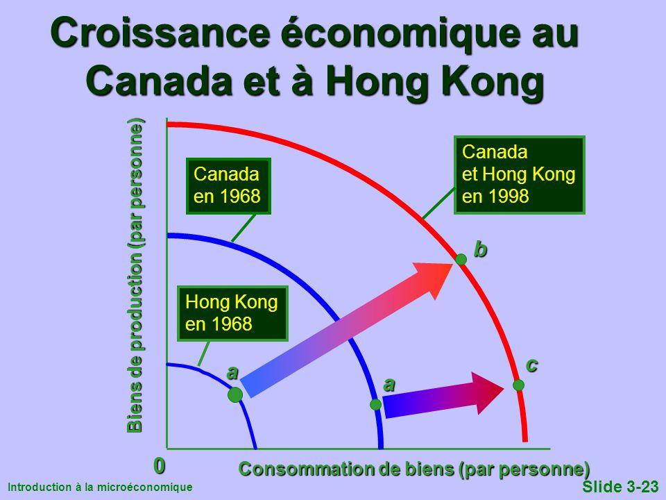 Introduction à la microéconomique Slide 3-23 Croissance économique au Canada et à Hong Kong Consommation de biens (par personne) Biens de production (