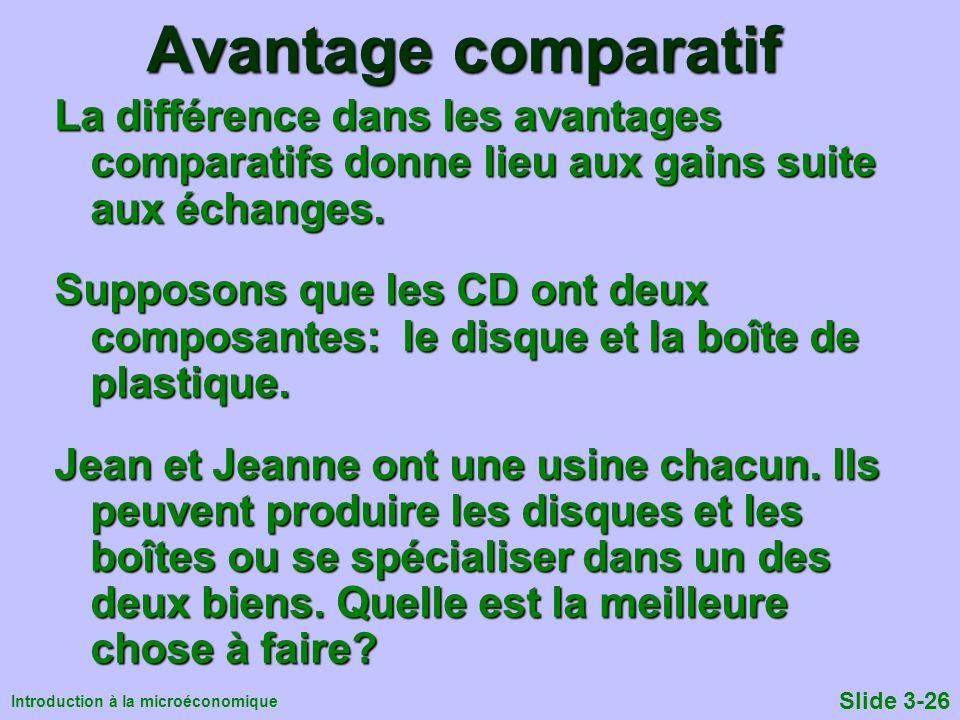 Introduction à la microéconomique Slide 3-26 Avantage comparatif La différence dans les avantages comparatifs donne lieu aux gains suite aux échanges.