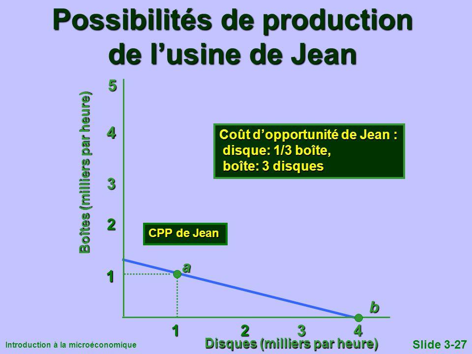 Introduction à la microéconomique Slide 3-27 Possibilités de production de lusine de Jean 1 2 3 4 1 2 3 4 1 2 3 5 4 Boîtes (milliers par heure) 1 CPP