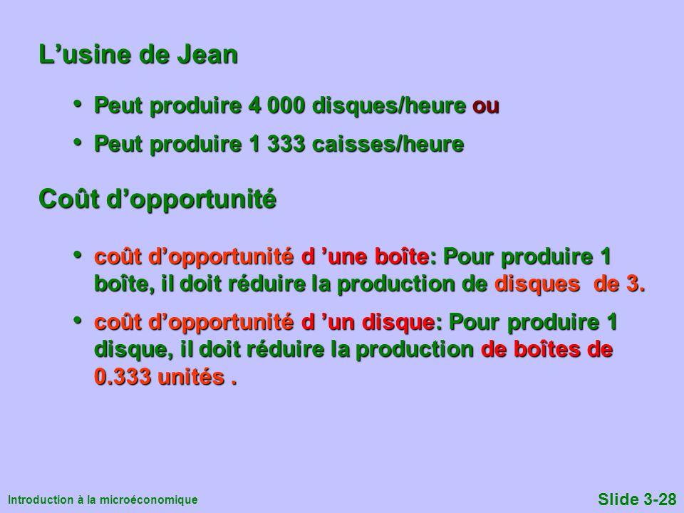 Introduction à la microéconomique Slide 3-28 Lusine de Jean Peut produire 4 000 disques/heure ou Peut produire 4 000 disques/heure ou Peut produire 1