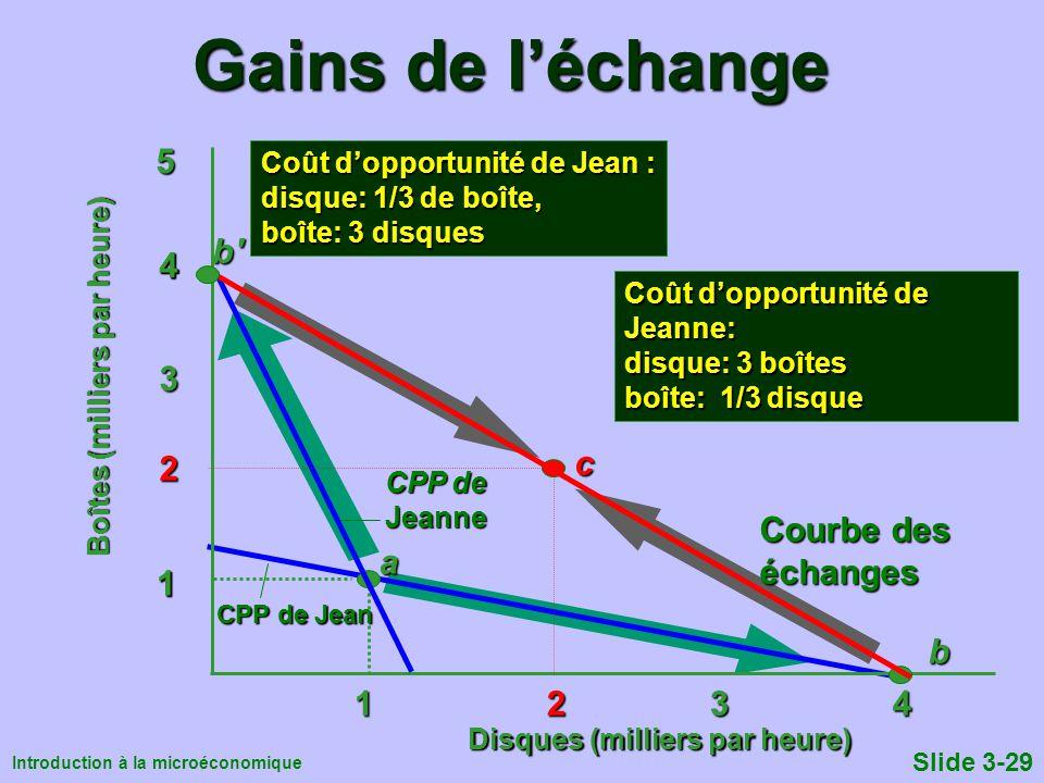 Introduction à la microéconomique Slide 3-29 Gains de léchange 1 2 3 4 1 2 3 4 1 2 3 5 4 1 CPP de Jean 4b a CPP de Jeanneb' Coût dopportunité de Jeann