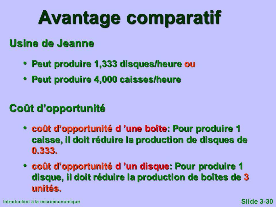 Introduction à la microéconomique Slide 3-30 Avantage comparatif Usine de Jeanne Peut produire 1,333 disques/heure ou Peut produire 1,333 disques/heur