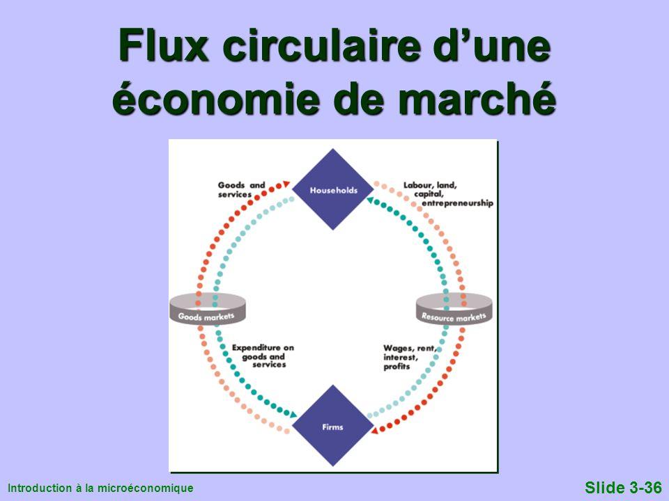 Introduction à la microéconomique Slide 3-36 Flux circulaire dune économie de marché