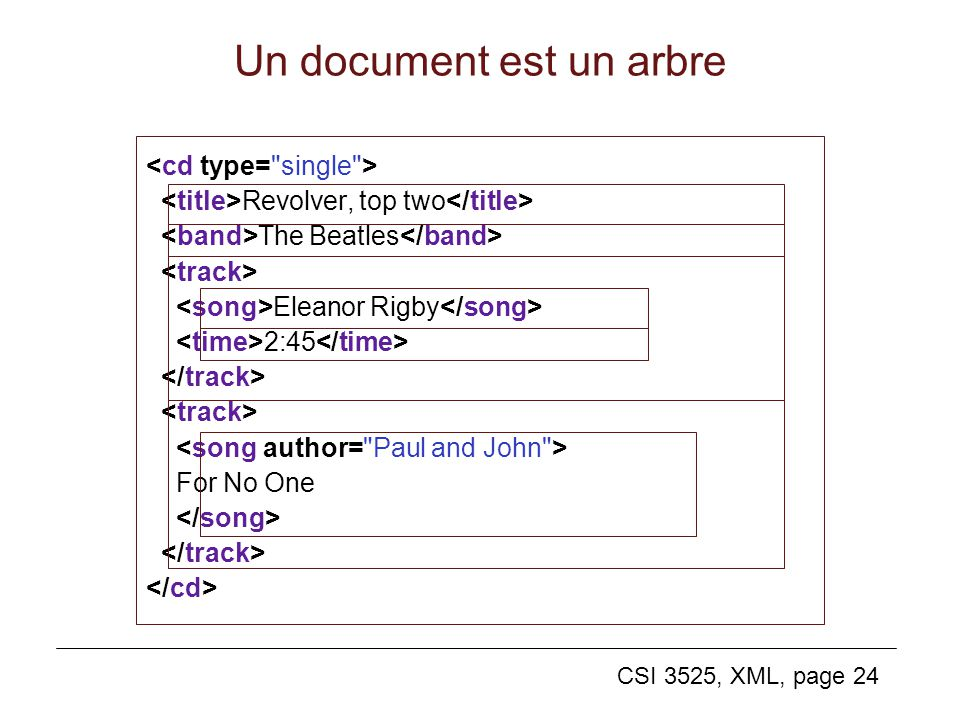 CSI 3525, XML, page 24 Un document est un arbre Revolver, top two The Beatles Eleanor Rigby 2:45 For No One