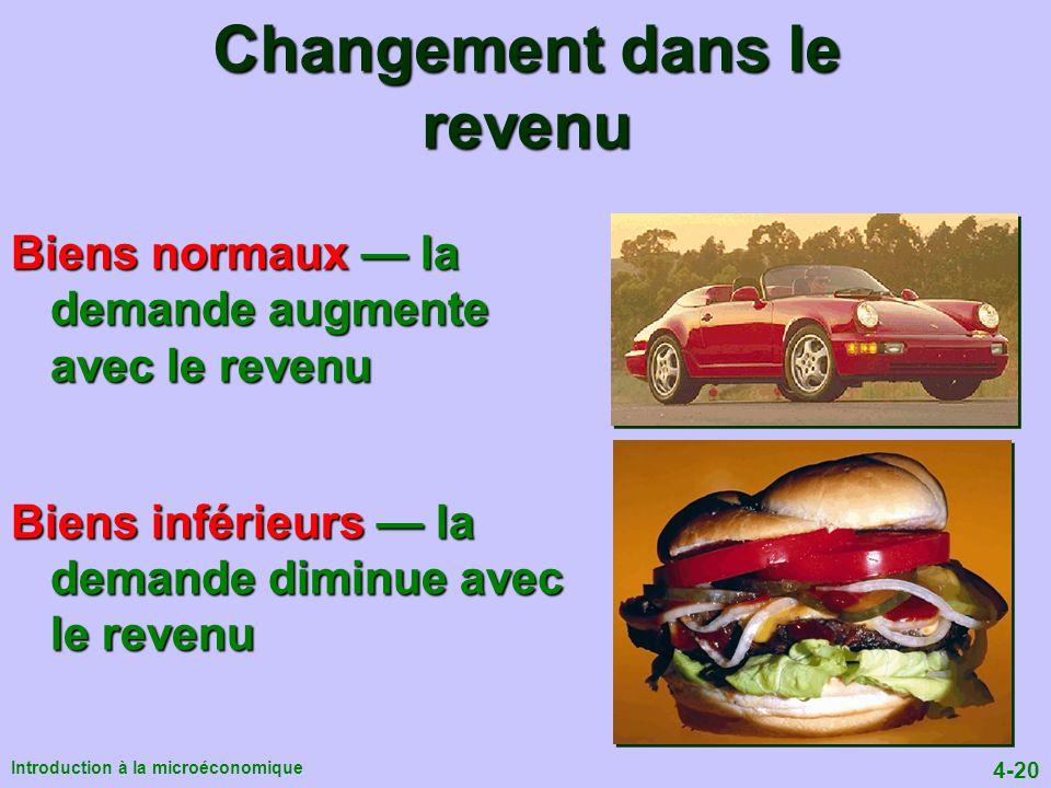 4-20 Introduction à la microéconomique Changement dans le revenu Biens normaux la demande augmente avec le revenu Biens inférieurs la demande diminue avec le revenu