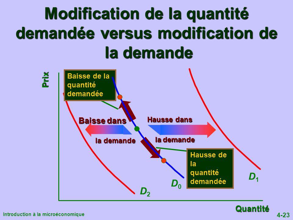 4-23 Introduction à la microéconomique Modification de la quantité demandée versus modification de la demande Quantité Prix D1D1 D2D2 Baisse de la quantité demandée Hausse de la quantité demandée D0D0 Hausse dans la demande Baisse dans la demande la demande