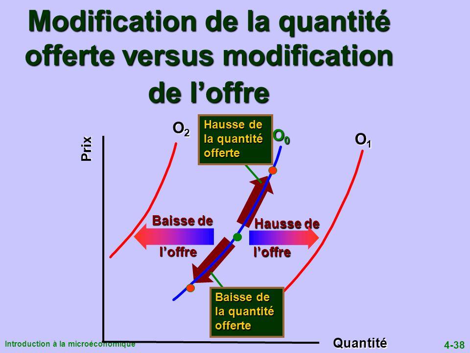 4-38 Introduction à la microéconomique Modification de la quantité offerte versus modification de loffre Quantité Prix O0O0O0O0 O1O1O1O1 O2O2O2O2 Hausse de loffre loffre Baisse de Hausse de la quantité offerte Baisse de la quantité offerte