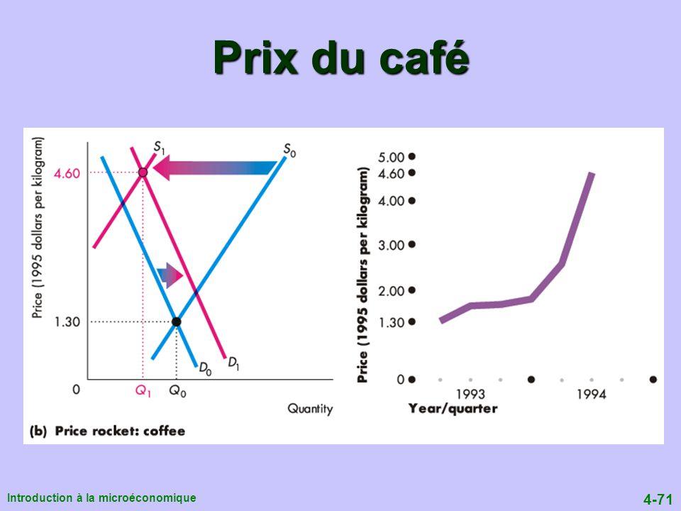 4-71 Introduction à la microéconomique Prix du café