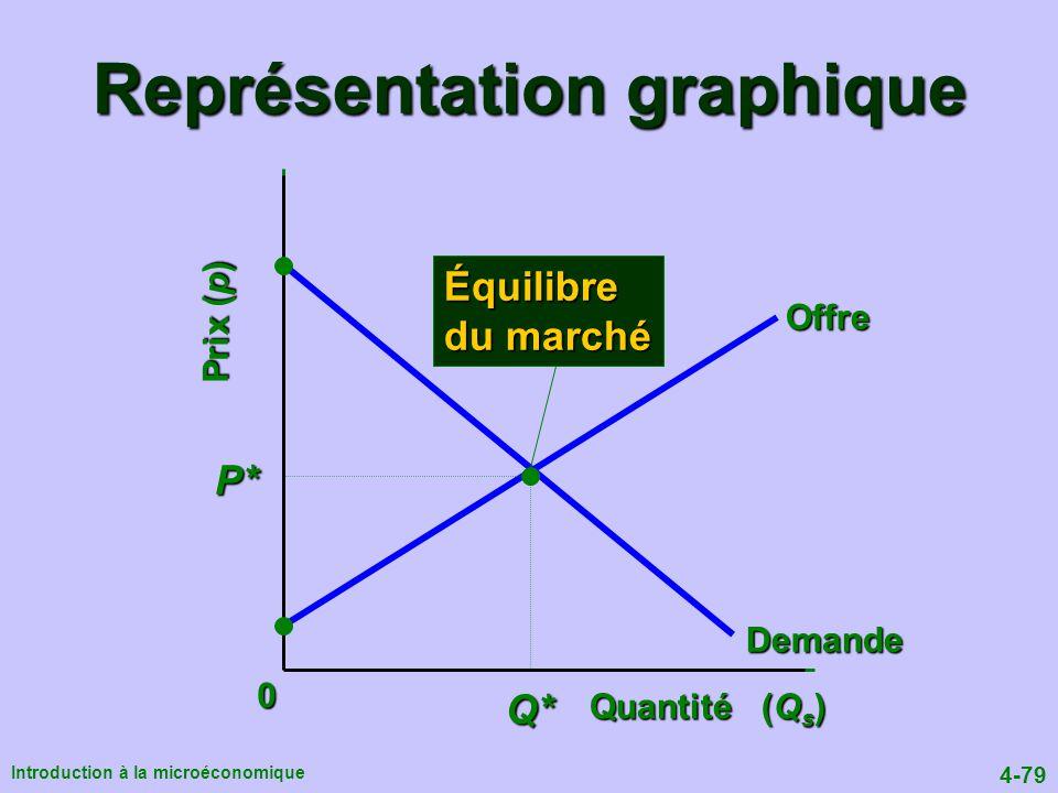 4-79 Introduction à la microéconomique Représentation graphique Offre Quantité (Q s ) Prix (p) Demande P* Q* Équilibre du marché 0