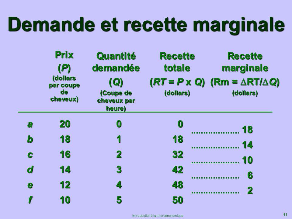 11 Introduction à la microéconomique Demande et recette marginale Prix (P) (dollars par coupe de cheveux) abcdef Quantité demandée (Q) (Coupe de cheve