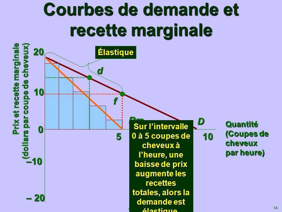 14 Introduction à la microéconomique Courbes de demande et recette marginale 0 10 20 510 D Quantité (Coupes de cheveux par heure) Prix et recette marg