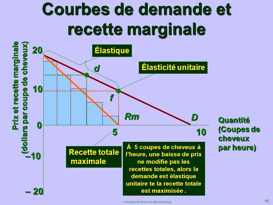 15 Introduction à la microéconomique 0 10 20 510 D Élastique df –10 – 20 Rm Élasticité unitaire Recette totale maximale maximale À 5 coupes de cheveux