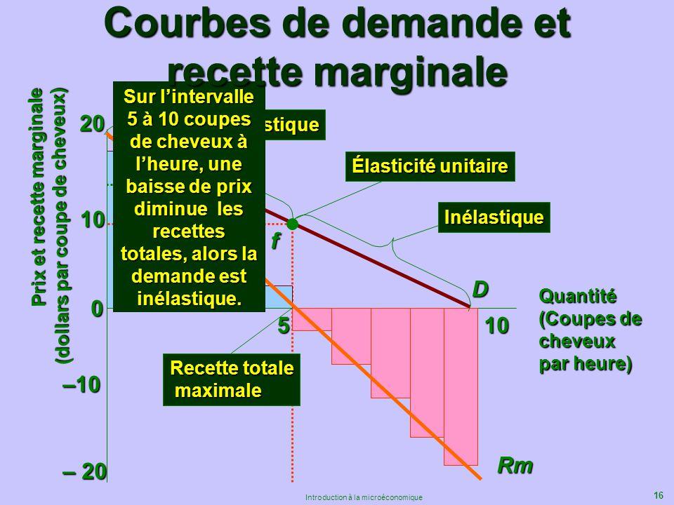16 Introduction à la microéconomique 0 10 20 510 D Élastique Élasticité unitaire Recette totale maximale maximale df –10 – 20 Rm Inélastique Sur linte