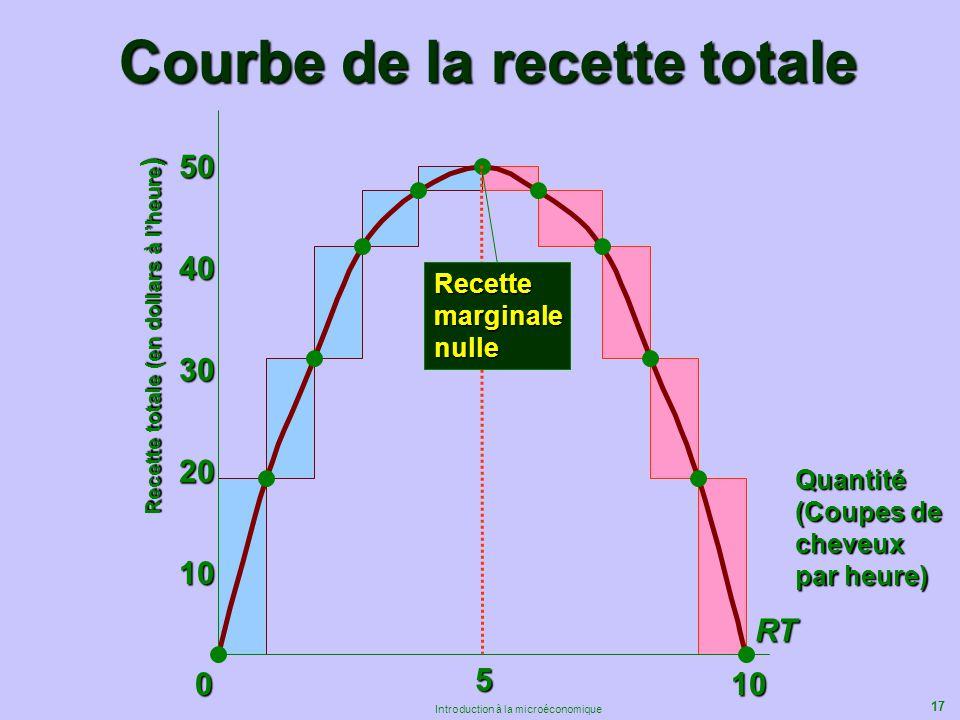 17 Introduction à la microéconomique Courbe de la recette totale 010 10 20 30 40 50 RT 5 Recette totale (en dollars à lheure ) Recettemarginalenulle Q