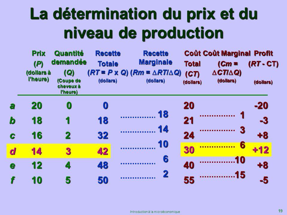 19 Introduction à la microéconomique La détermination du prix et du niveau de production Prix (P) (dollars à lheure) abcdef Quantité demandée (Q) (Cou