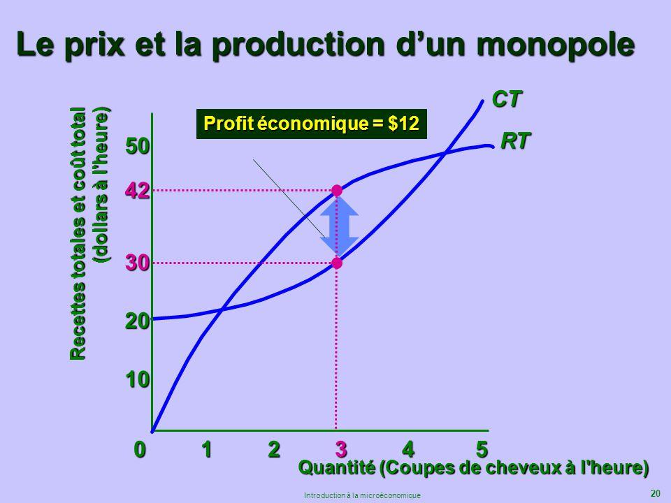 20 Introduction à la microéconomique Le prix et la production dun monopole CT 01234 501234 501234 501234 5 10 20 30 50 Recettes totales et coût total