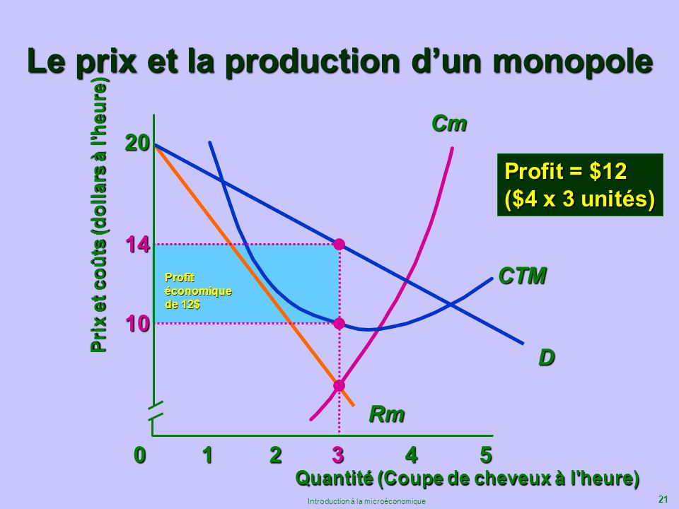 21 Introduction à la microéconomique Profitéconomique de 12$ Cm Rm Le prix et la production dun monopole 012 34 5 20 Quantité (Coupe de cheveux à l'he