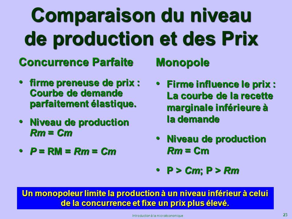 23 Introduction à la microéconomique Comparaison du niveau de production et des Prix Concurrence Parfaite firme preneuse de prix : Courbe de demande p