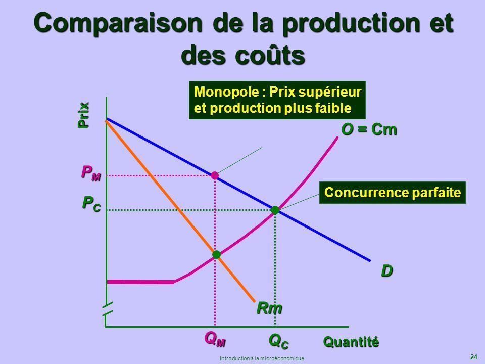 24 Introduction à la microéconomique Quantité Prix D PCPCPCPC QCQCQCQC Concurrence parfaite PMPMPMPM QMQMQMQM Monopole : Prix supérieur et production
