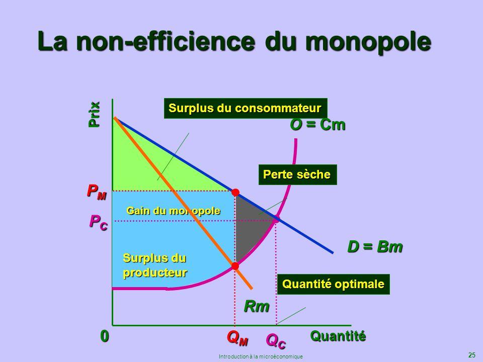 25 Introduction à la microéconomique La non-efficience du monopole Prix Quantité 0 D = Bm QCQCQCQC PCPCPCPC O = Cm Surplus du consommateur Quantité op