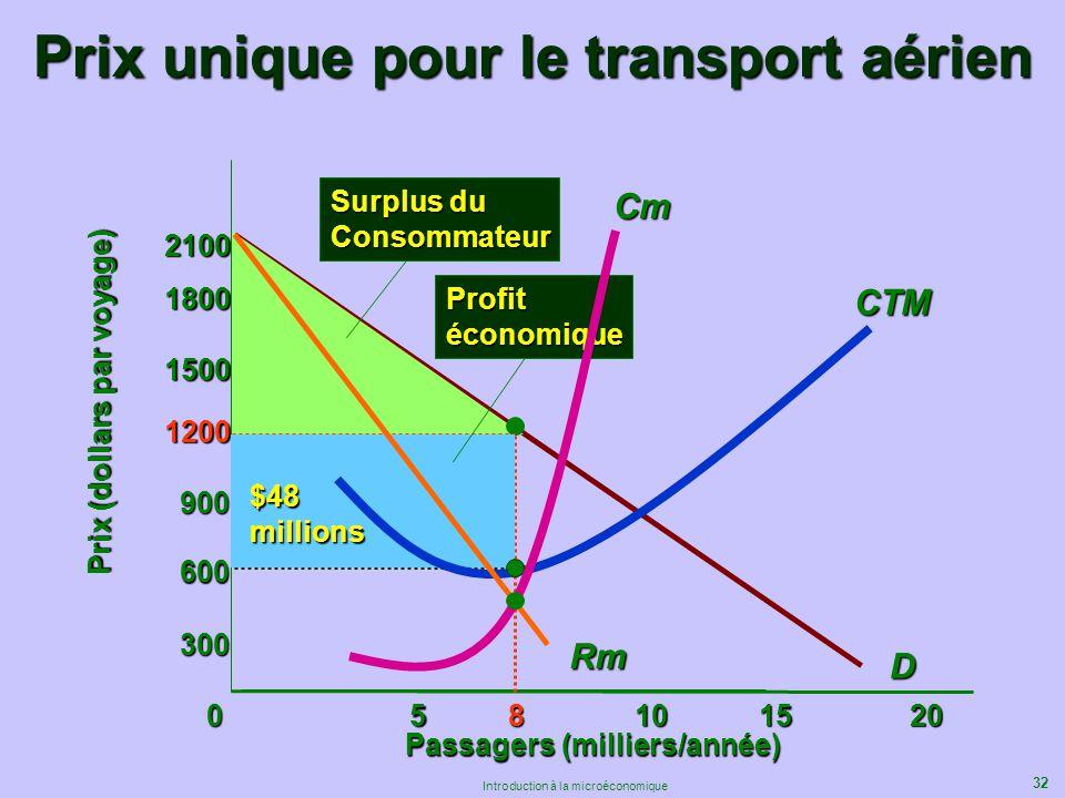 32 Introduction à la microéconomique Prix unique pour le transport aérien 600 Passagers (milliers/année) Prix (dollars par voyage) D 058101520 300 900