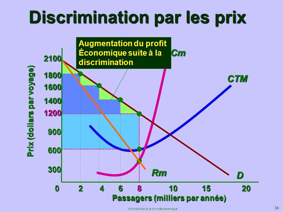 34 Introduction à la microéconomique Discrimination par les prix Rm 600 Passagers (milliers par année) Prix (dollars par voyage) D 068101520 300 900 1
