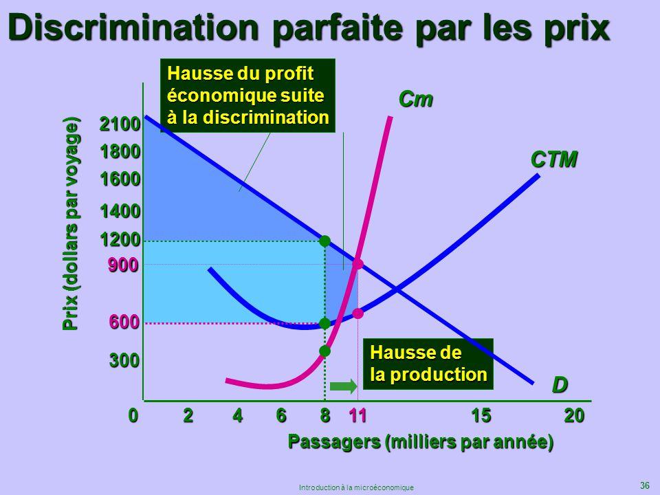 36 Introduction à la microéconomique Discrimination parfaite par les prix 600 Passagers (milliers par année) Prix (dollars par voyage) D 068111520 300