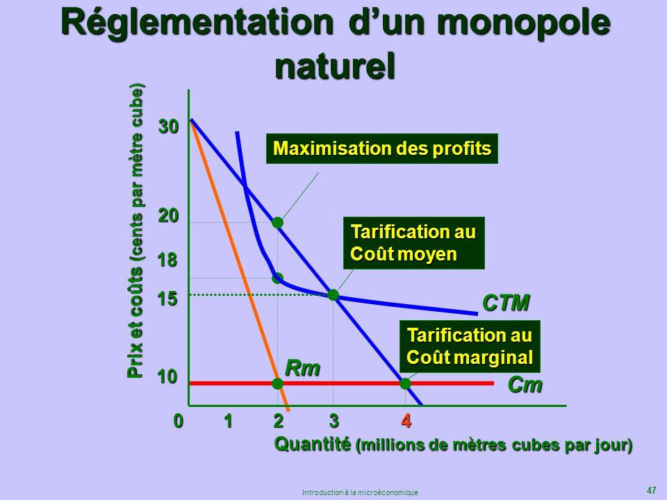 47 Introduction à la microéconomique Réglementation dun monopole naturel Rm 15 Quantité (millions de mètres cubes par jour) Prix et coûts (cents par m