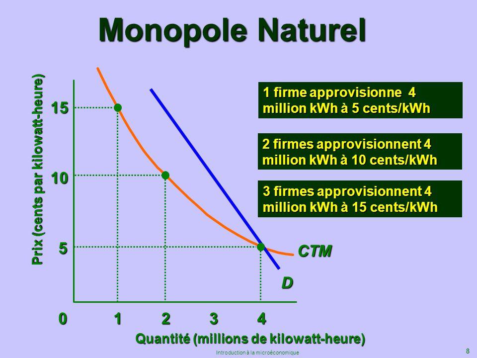 8 Introduction à la microéconomique CTM Quantité (millions de kilowatt-heure) 5 10 15 Monopole Naturel 01234 D Prix (cents par kilowatt-heure) 1 firme