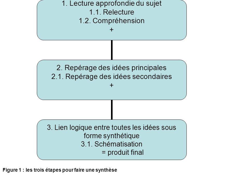 1. Lecture approfondie du sujet 1.1. Relecture 1.2.