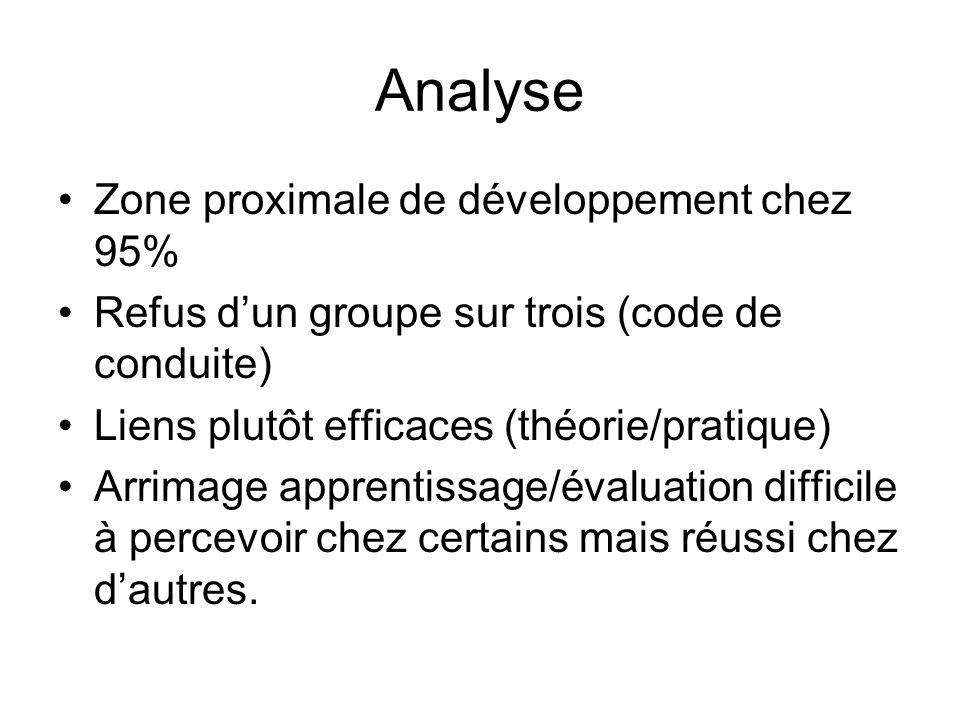 Analyse Zone proximale de développement chez 95% Refus dun groupe sur trois (code de conduite) Liens plutôt efficaces (théorie/pratique) Arrimage apprentissage/évaluation difficile à percevoir chez certains mais réussi chez dautres.