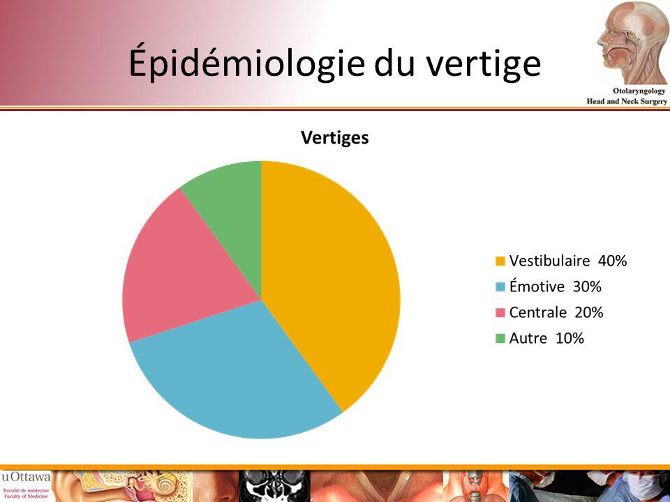 Épidémiologie du vertige