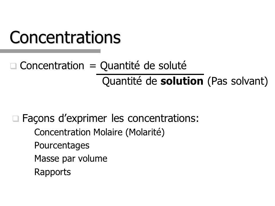 Concentration = Quantité de soluté Quantité de solution (Pas solvant) Façons dexprimer les concentrations: Concentration Molaire (Molarité) Pourcentages Masse par volume Rapports Concentrations