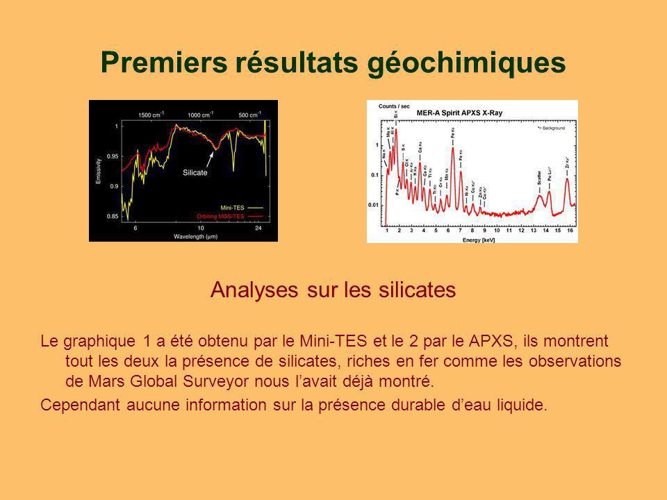 Premiers résultats géochimiques Analyses sur les silicates Le graphique 1 a été obtenu par le Mini-TES et le 2 par le APXS, ils montrent tout les deux la présence de silicates, riches en fer comme les observations de Mars Global Surveyor nous lavait déjà montré.