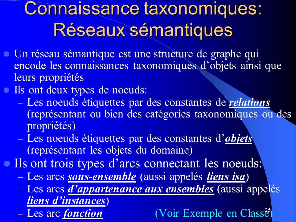 25 Connaissance taxonomiques: Réseaux sémantiques Un réseau sémantique est une structure de graphe qui encode les connaissances taxonomiques dobjets a