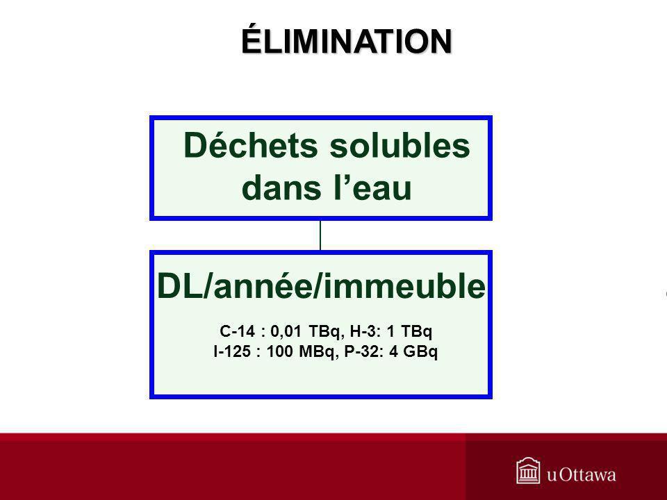 DL/année/immeuble Déchets solubles dans leau C-14 : 0,01 TBq, H-3: 1 TBq I-125 : 100 MBq, P-32: 4 GBq ÉLIMINATION