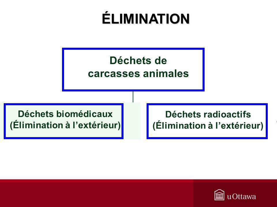 ÉLIMINATION Déchets biomédicaux (Élimination à lextérieur) Déchets radioactifs (Élimination à lextérieur) Déchets de carcasses animales