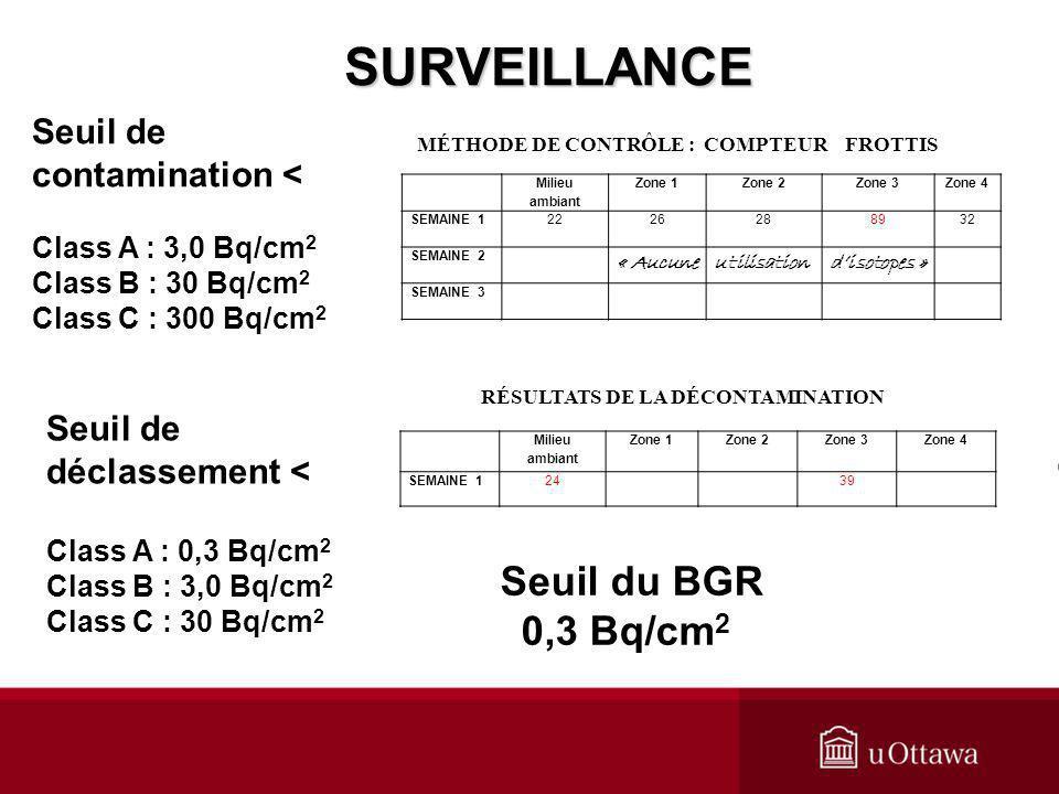 Seuil de contamination < Class A : 3,0 Bq/cm 2 Class B : 30 Bq/cm 2 Class C : 300 Bq/cm 2 Seuil de déclassement < Class A : 0,3 Bq/cm 2 Class B : 3,0
