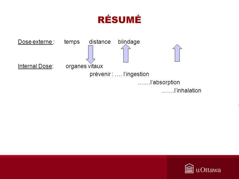 RÉSUMÉ Dose externe : temps distance blindage Internal Dose:organes vitaux prévenir : …. lingestion …….labsorption …….linhalation